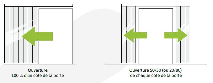 KIMPLY ® : Porte souple PVC coulissante